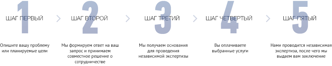 Всего пять этапов
